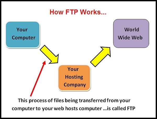 what is ftp and how do i use it to file transfer protocol