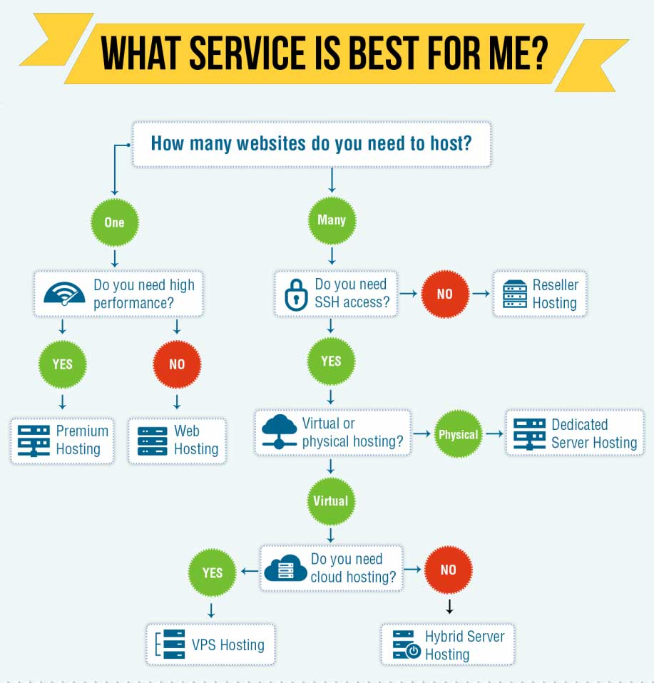 Best web hosting services company in jaipur